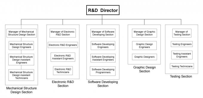 R&D-Structure.jpg